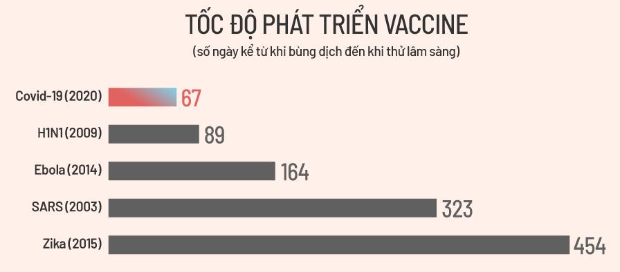Sự ra đời của vaccine Covid-19